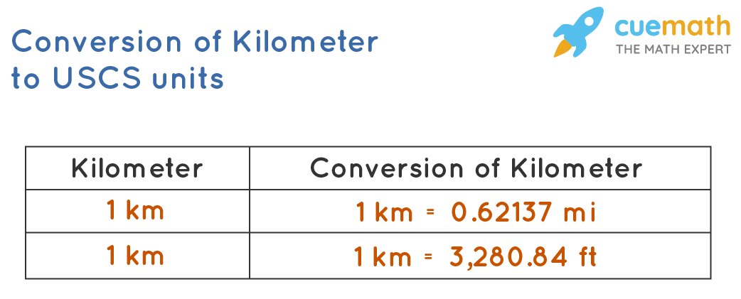 Converting Kilometer into miles and feet