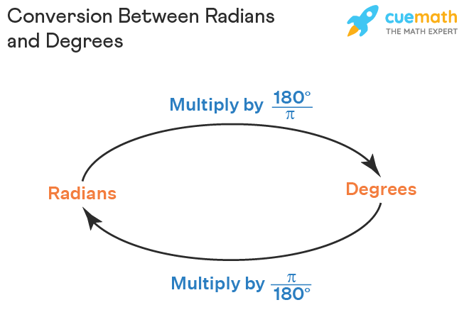 Conversion from radians to degrees and vice versa