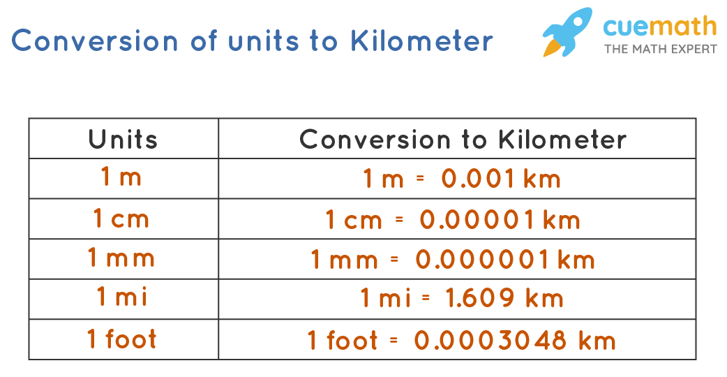 Converting SI units and USCS units to Kilometer