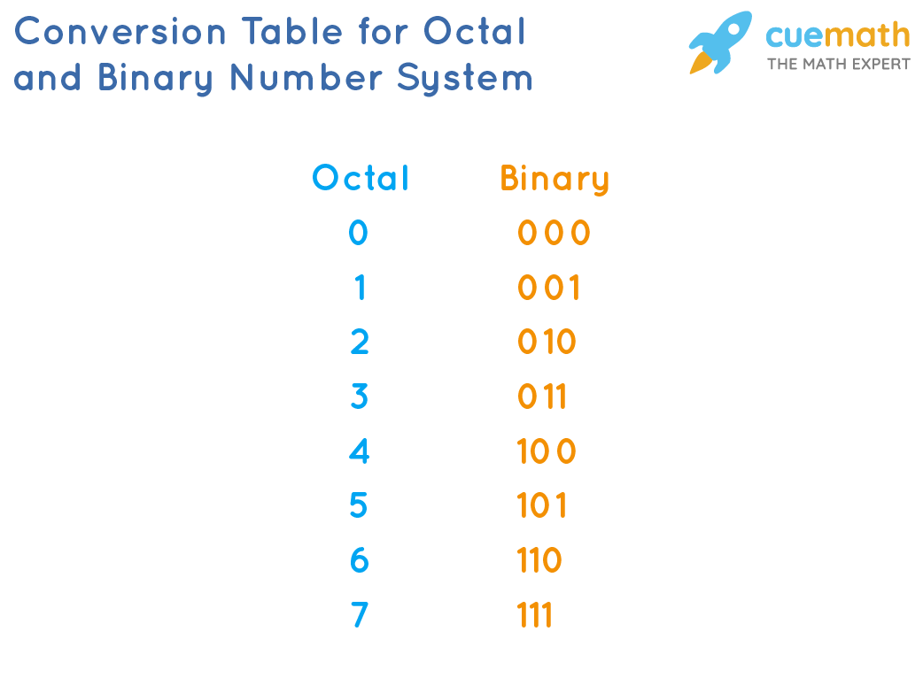 Conversion table for Octal and Binary Number System