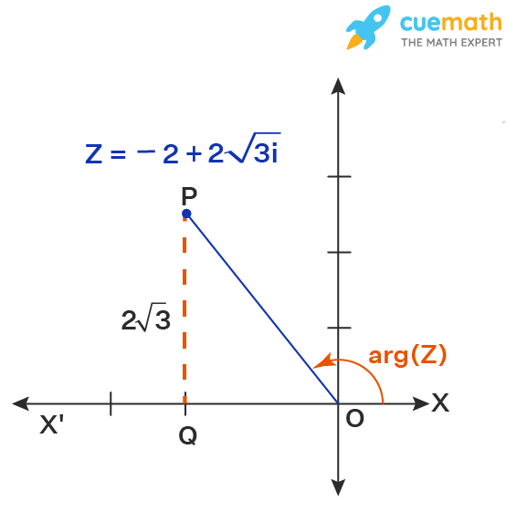 Conversion to polar form of complex number
