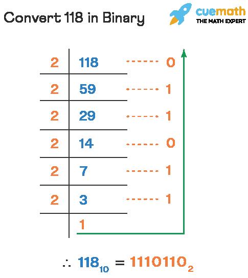Convert 118 in Binary