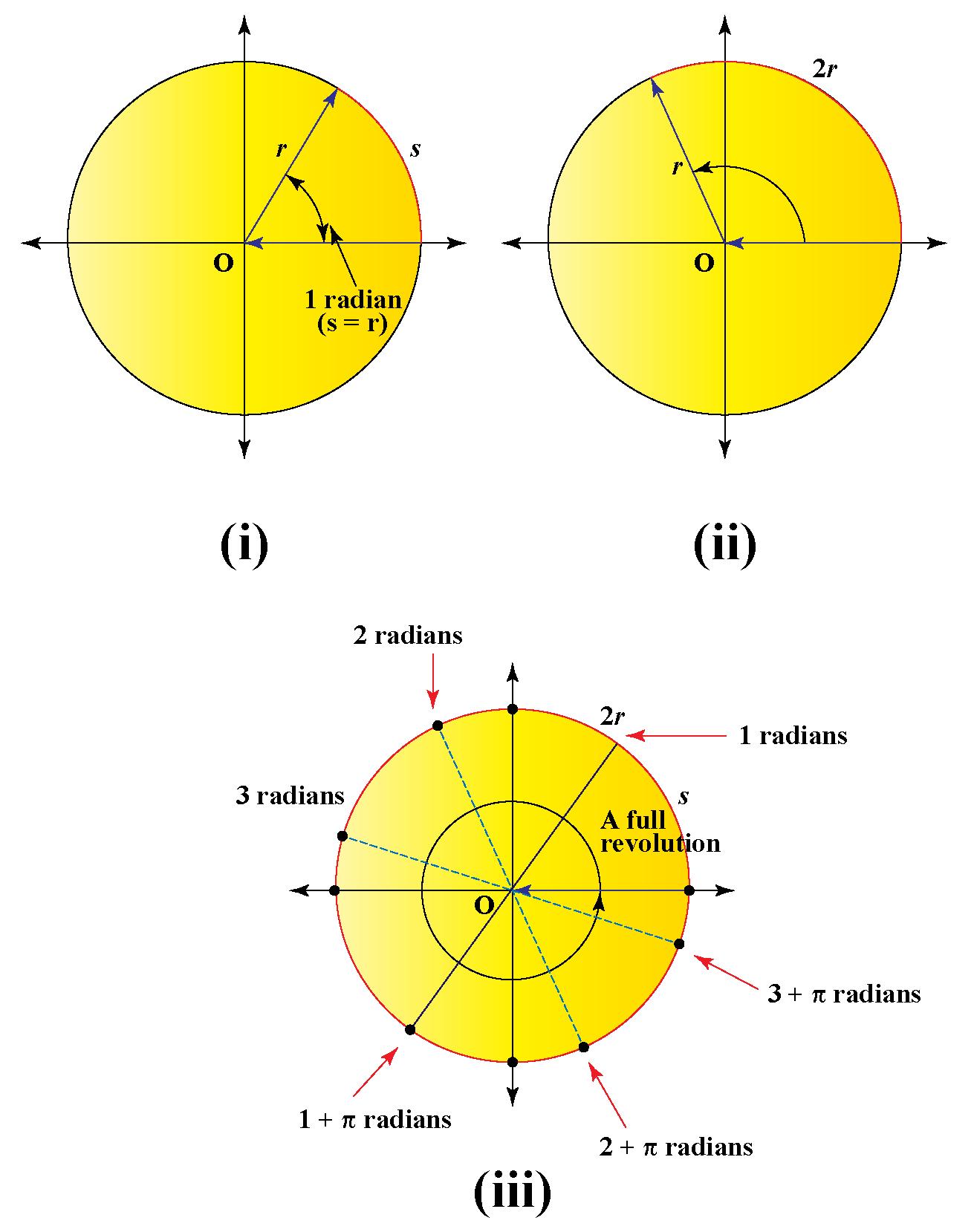 radians representation