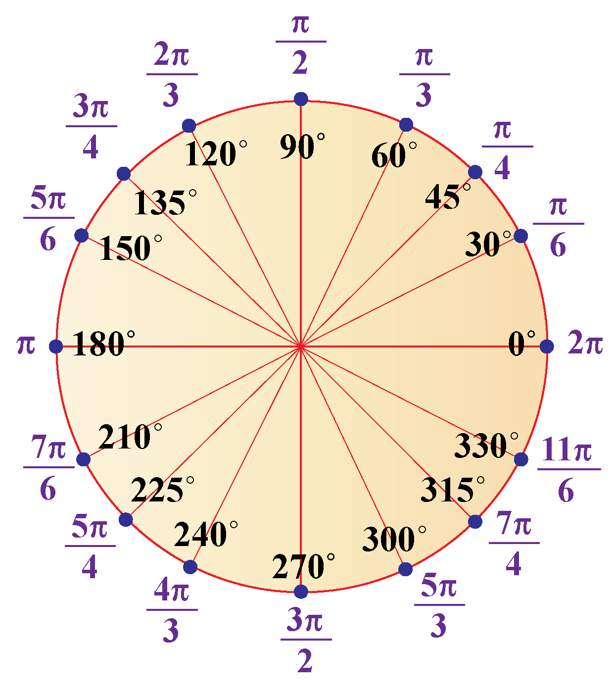 degrees to radians