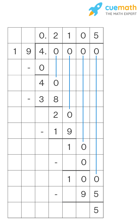 fraction to decimal conversion by long division
