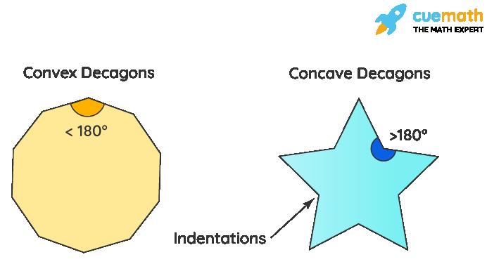 Convex and Concave Decagon