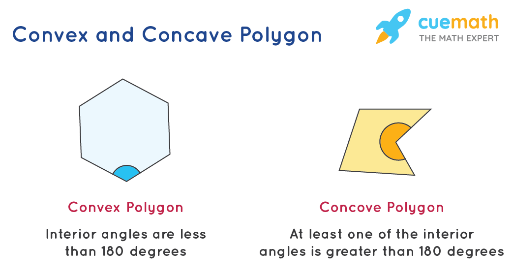 Types of Polygons - Based on Angles