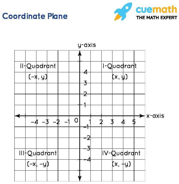 Coordinate Geometry -  Plane