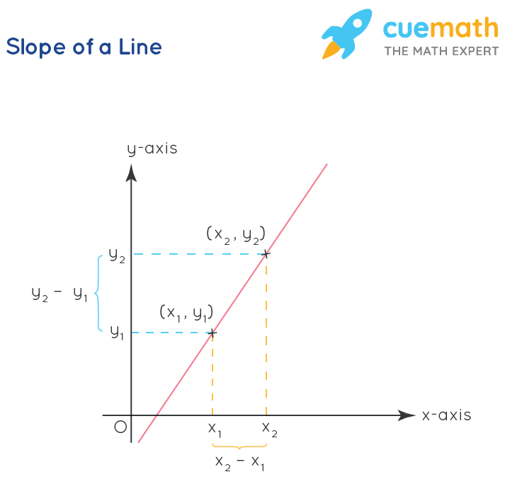 Coordinate Geometry - Slope of a Line
