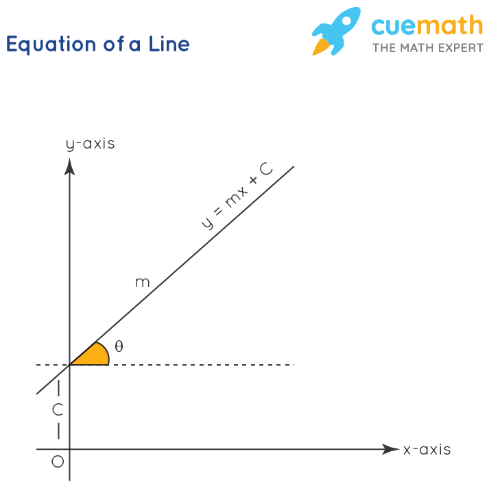 Coordinate Geometry - Equation of a Line