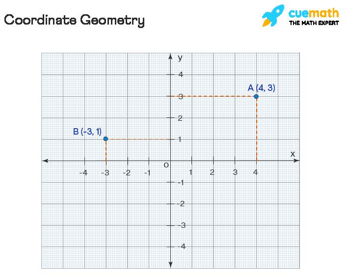 coordinate geometry or analytical geometry