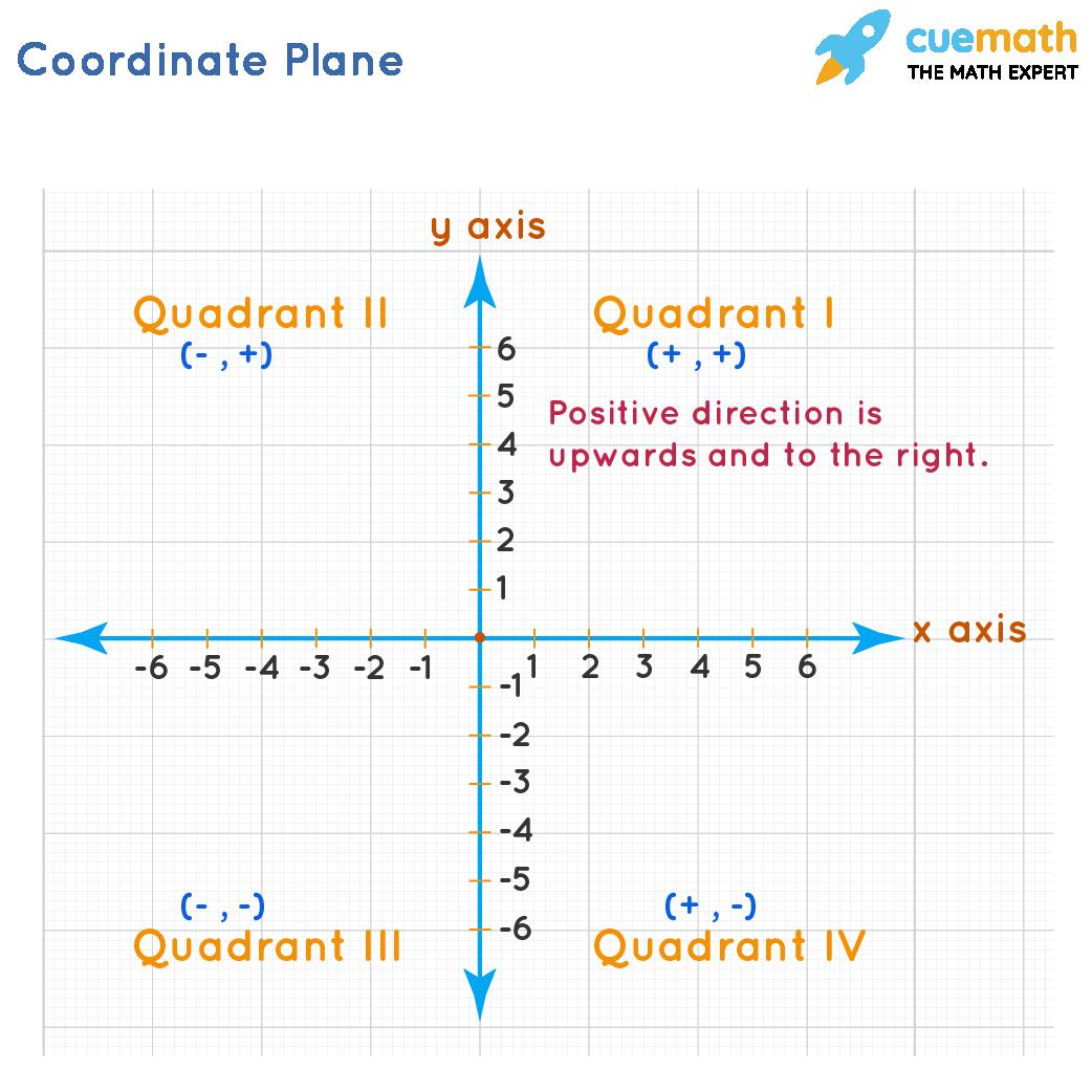 Coordinate Plane