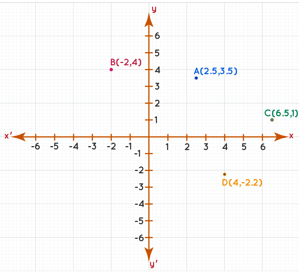 Plotting points on a coordinate plane example