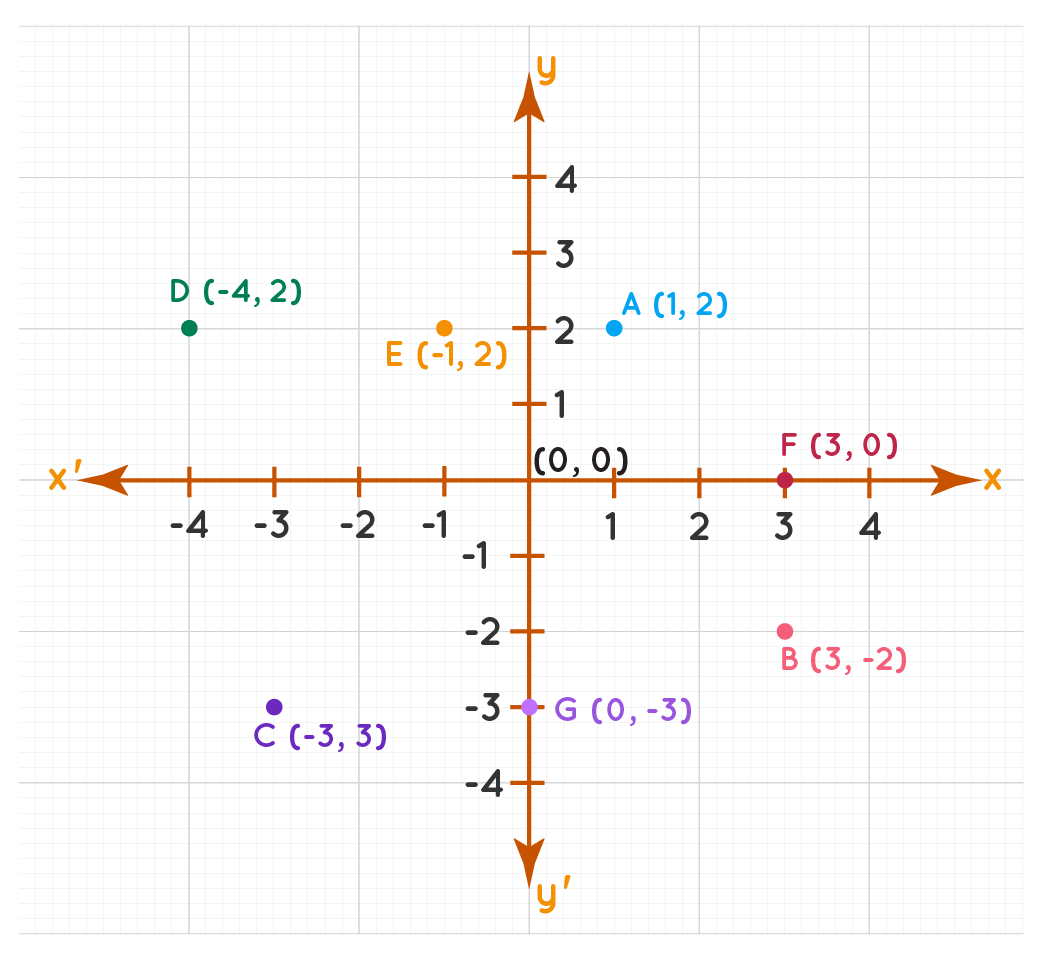 Locating points on a coordinate plane example