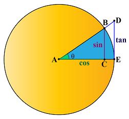 unit circle- cosecant line