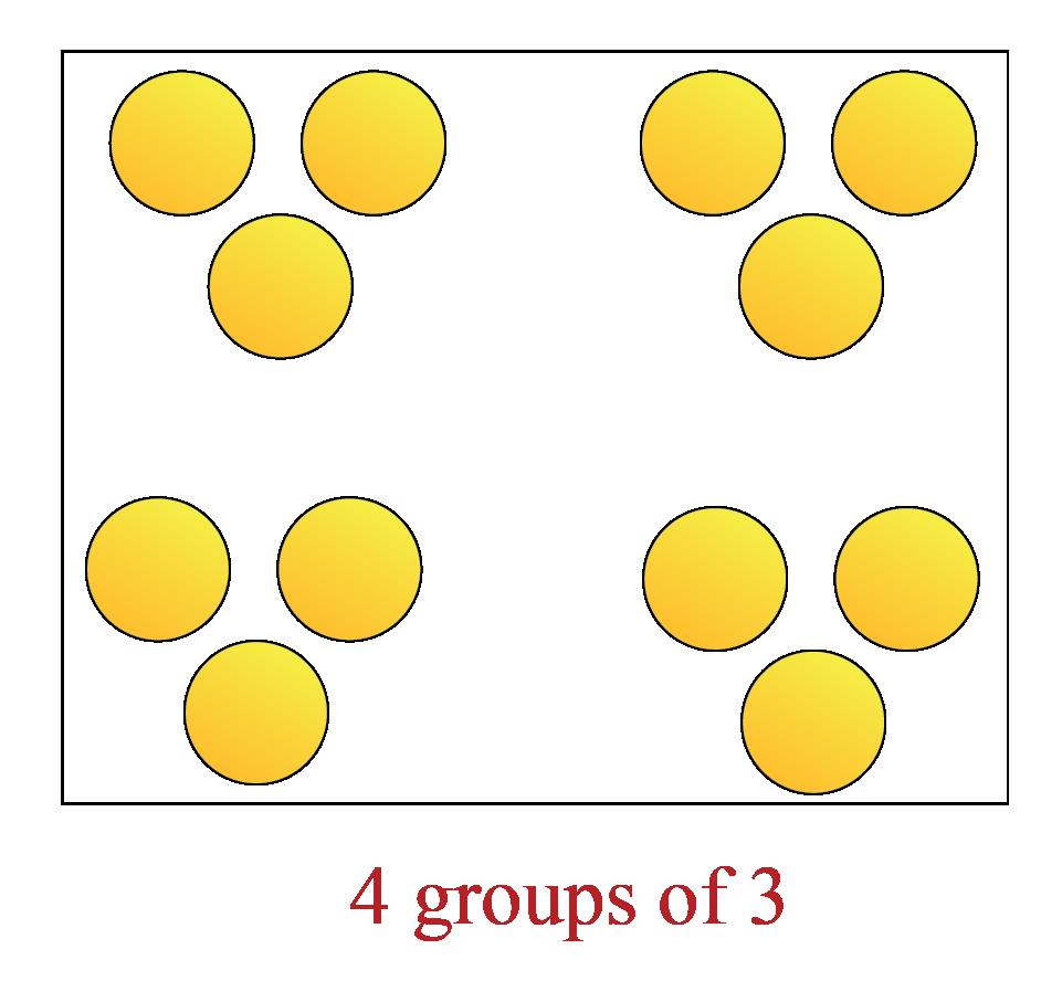 4 groups of 3 circles