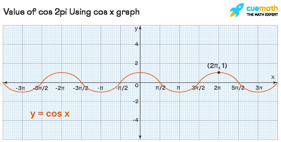 Cos 2pi using graph