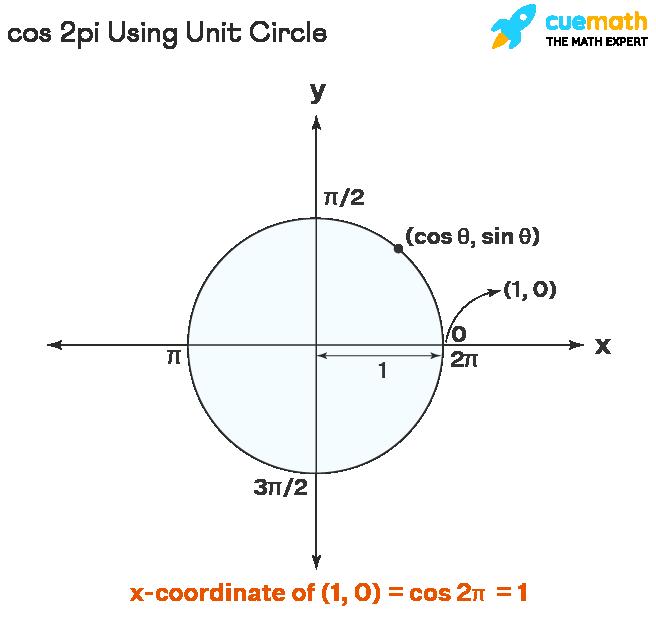 Cos 2pi using unit circle