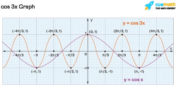 cos 3x graph