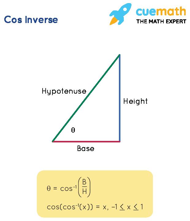 Cos Inverse Formula