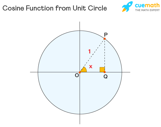 Cosine Function from Unit circle