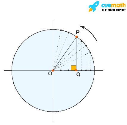 Cosine function in first quadrant
