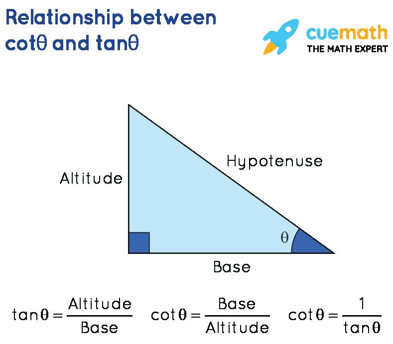 Relationship Between Cot and Tan Ratios