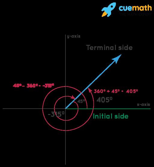 formula for coterminal angles