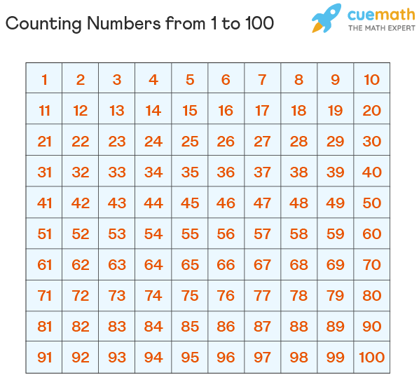 Counting Numbers from 1 to 100