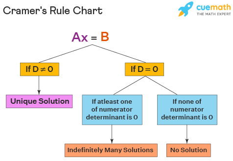 Cramer's rule chart is shown. Here the cases when D = 0 and D not equal to 0 are explained with unique solution, infinitely many solutions, and no solution.