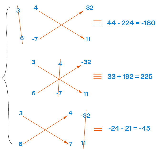 Example of Cross Multiplication Method