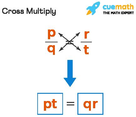 Cross Multiply