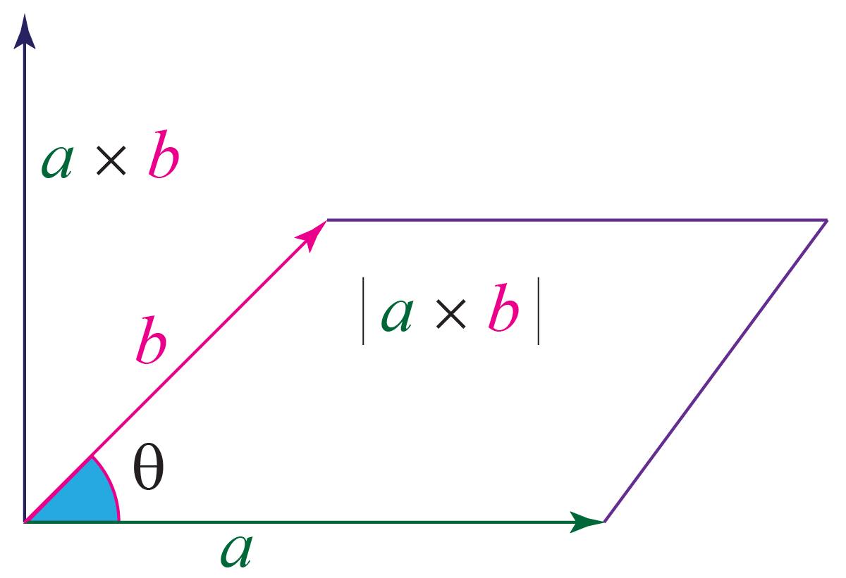 cross product of a and b