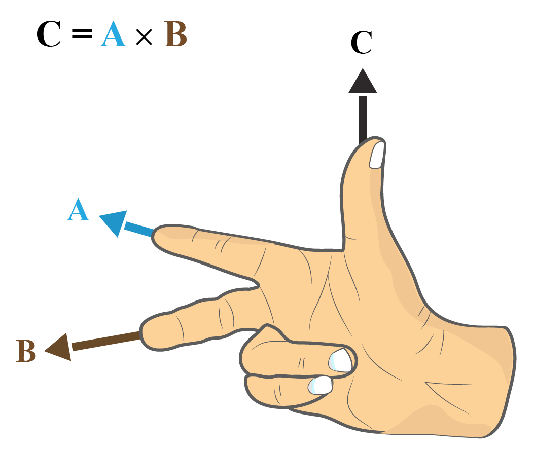 Right thumb rule of cross product