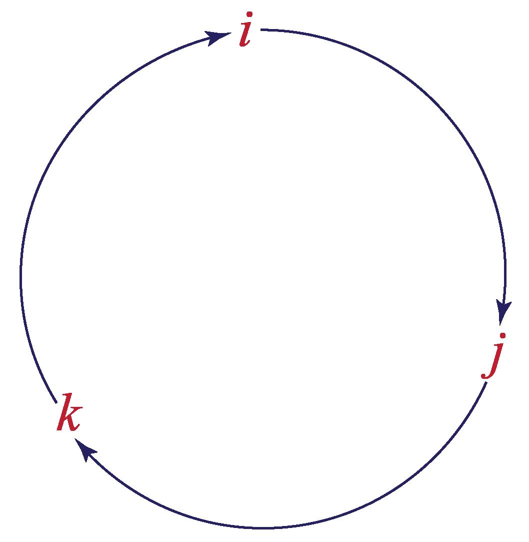 cross product of unit vectors - I, j, and k