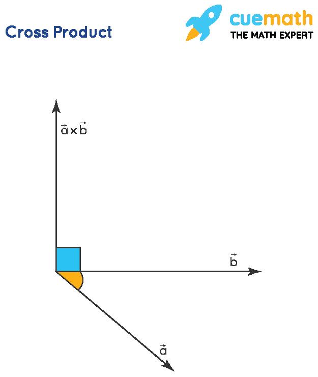 Cross Product Calculator