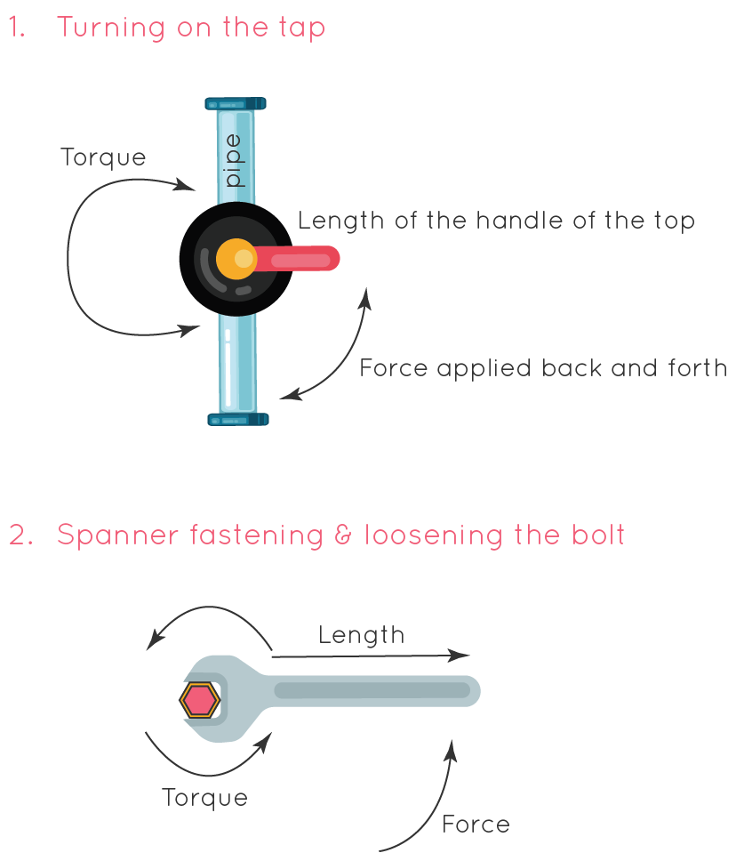 Turning on the tap and the fastening of the screw using the spanner-Torque application