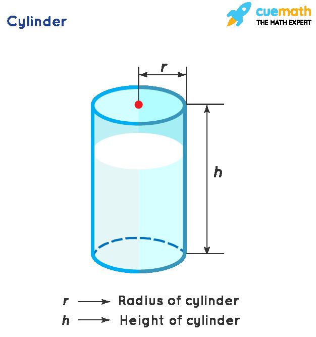 Cylinder a 3d geometric shape
