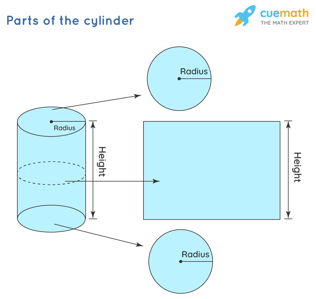 cylinder and its parts