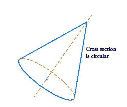 Cone's axis not perpendicular to base