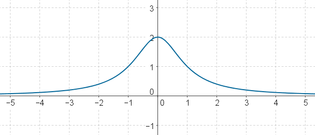 Plotted graph along axes - example 10