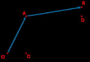i-j form: adding vectors example