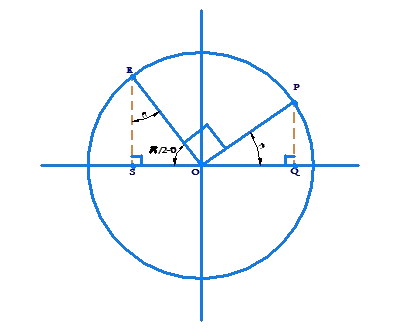 Example of sine θ and cos θ relation