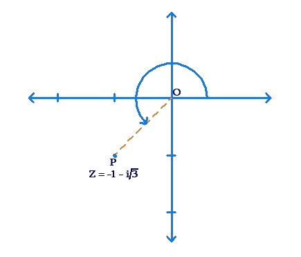 Complex numbers graph anti-clockwise