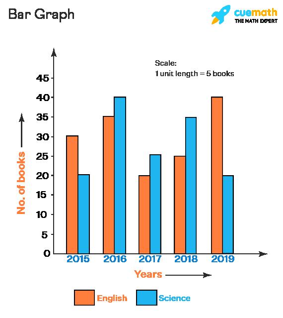 Data Handling - Bar Graph