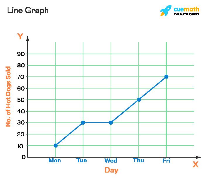 Data Handling - Line Graph