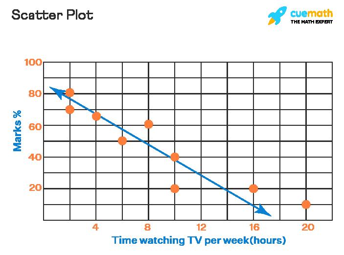 Data Handling - Scatter Plot