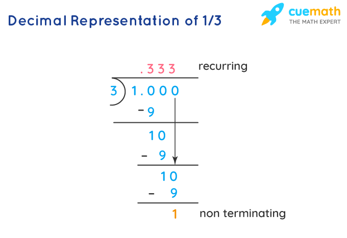 Division of 1 by 3 is non terminating and recurring.