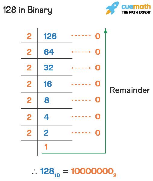 Convert Decimal Number 128 to Binary