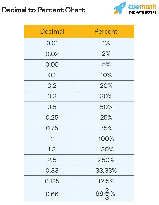 decimal to percent chart